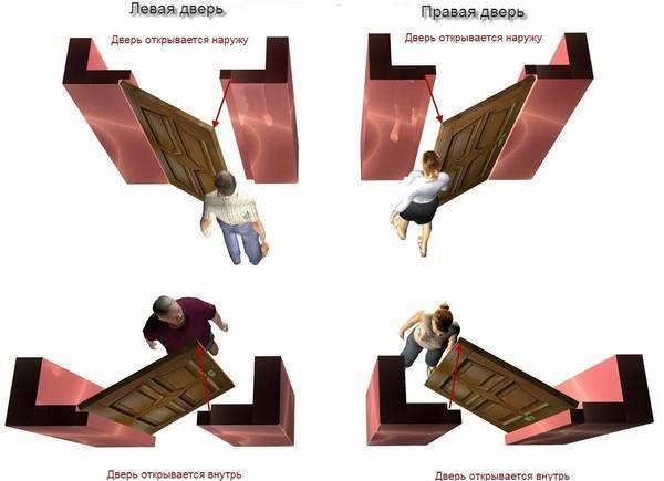 Установка дверей своими руками: монтаж межкомнатных и пошаговая инструкция, фото и как самостоятельно установить